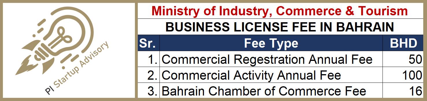 Business License Fee in Bahrain 2021 sijilat.bh